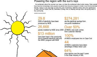 solar energy stats infographic