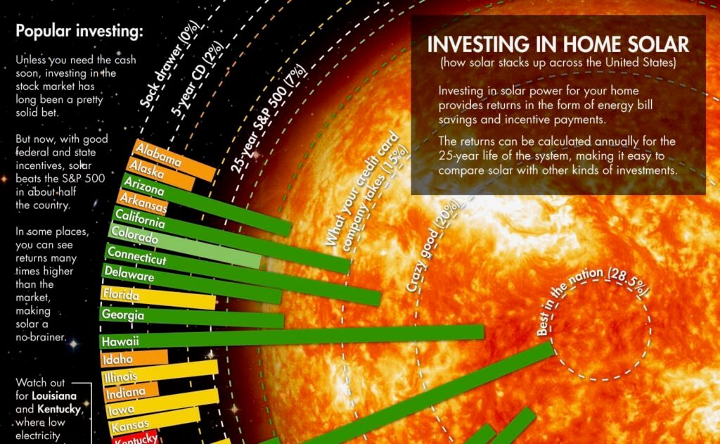 Investing in Home Solar infographic, ROI by state