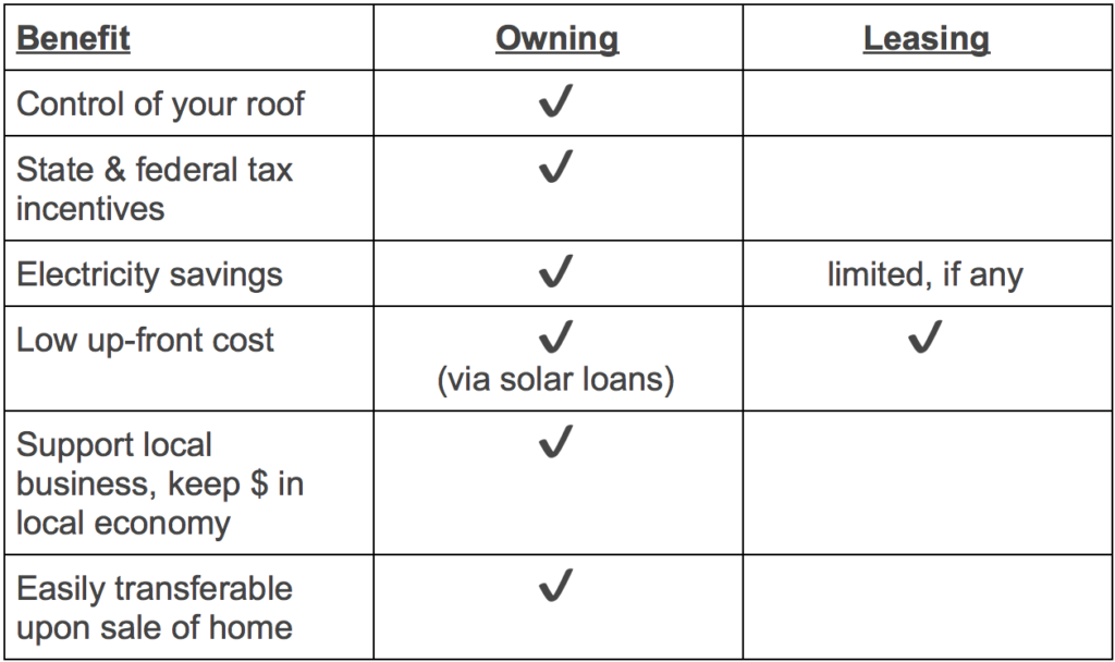 Buying vs. Leasing Solar Panels