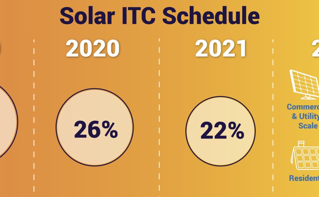 Solar ITC step down graphic for solar tax credit