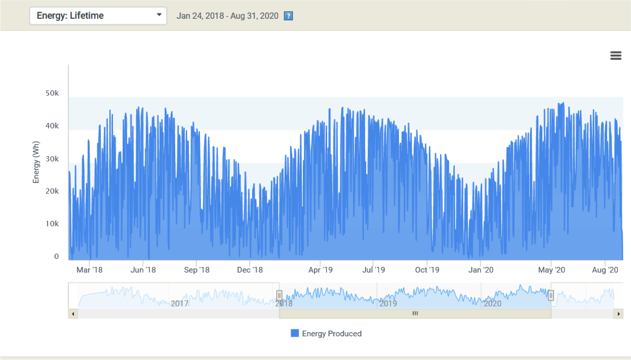 seasonal solar production graph